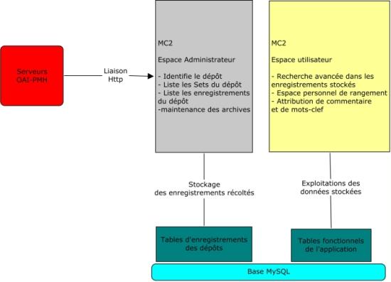 diagramme de fonctionnement d\'MC2